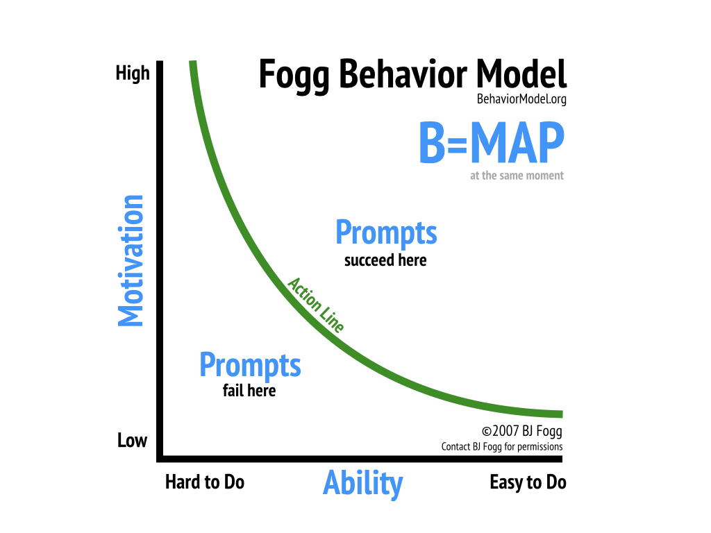 Fogg Behavior Model -- 2019.jpeg