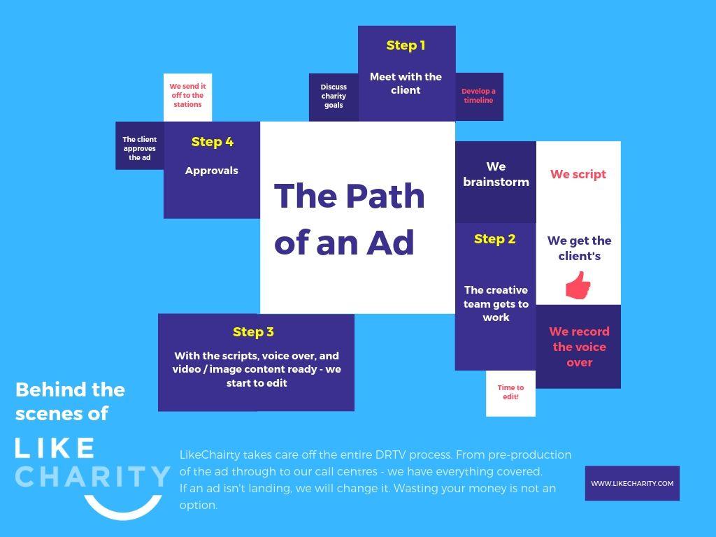 The Path of an Ad.jpg