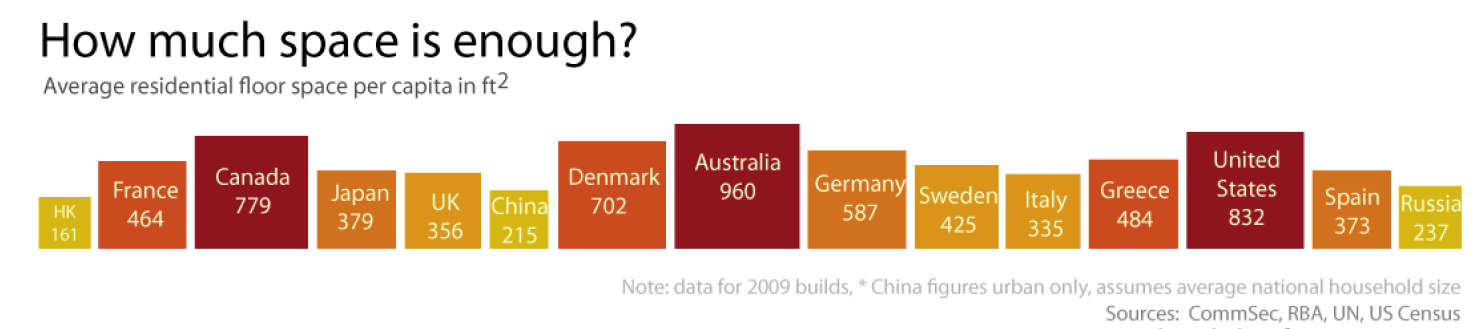House size - graph from reneweconomy.com.au.png