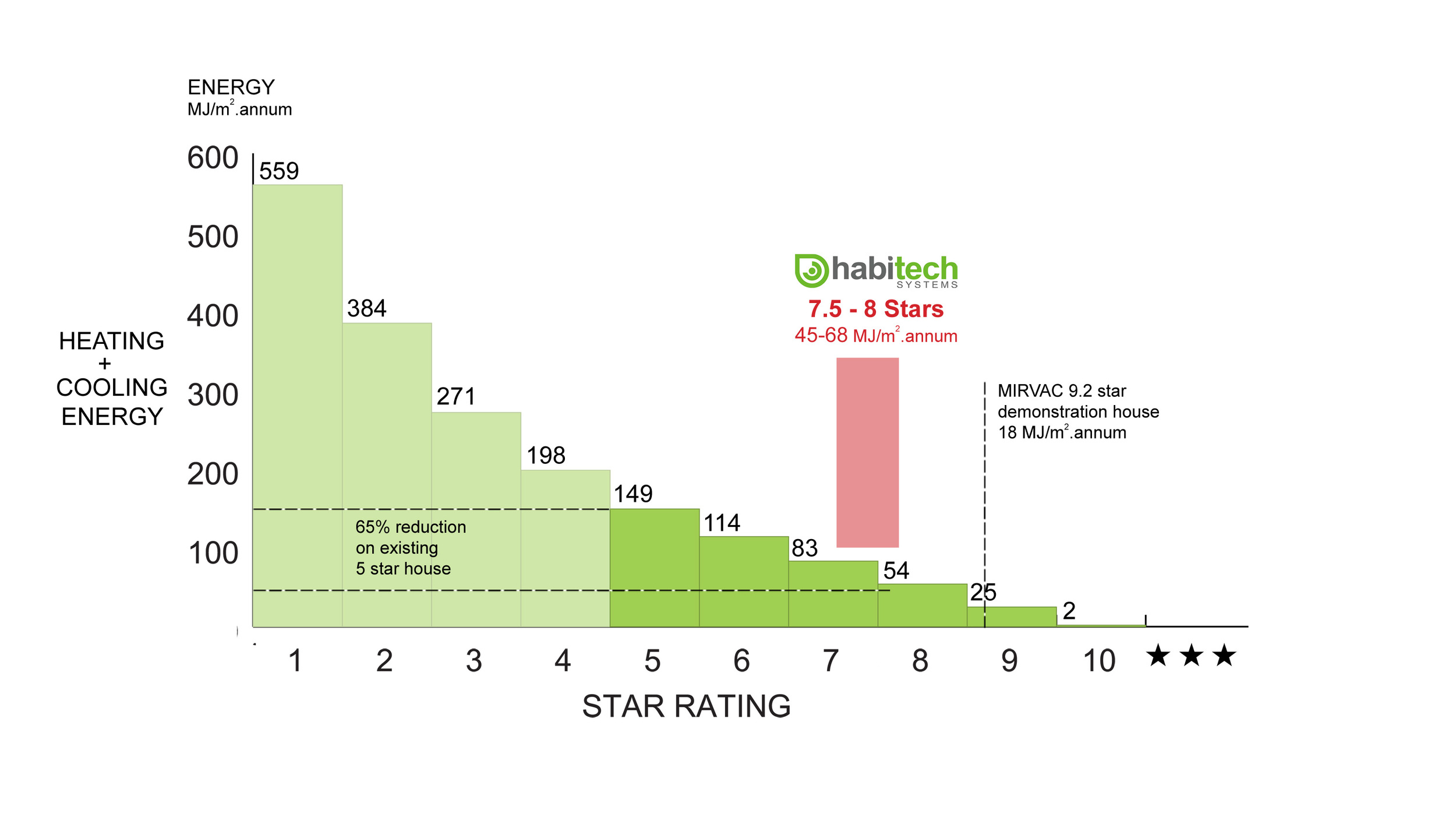Star Rating diagram - Habitech.jpg