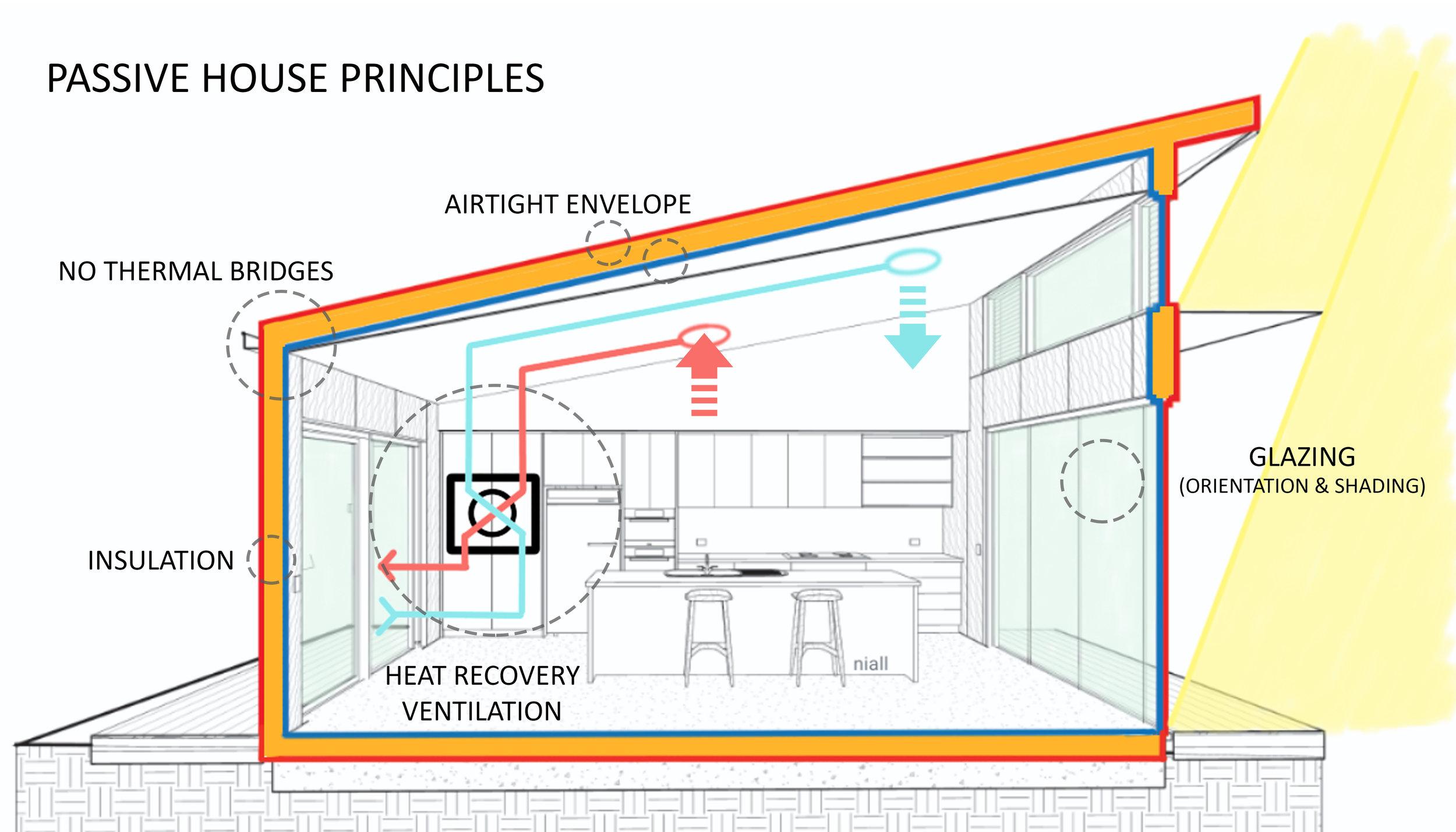 Passive House — Habitech Systems