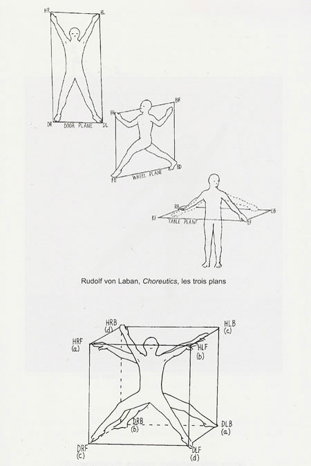 """Rudolf Von Laban, Choreutics, an """"analysis of forms in movement"""". The three plans From: Danse et architecture. Nouvelle de danse 42/43.    Rudolf von Laban's research, from his Labanotation method, eventually became the standard system of notation to analyze and record any human motion on paper. Image via  Abitare"""