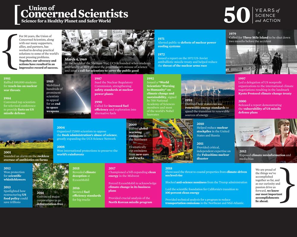 UCS_Timeline-sml.png
