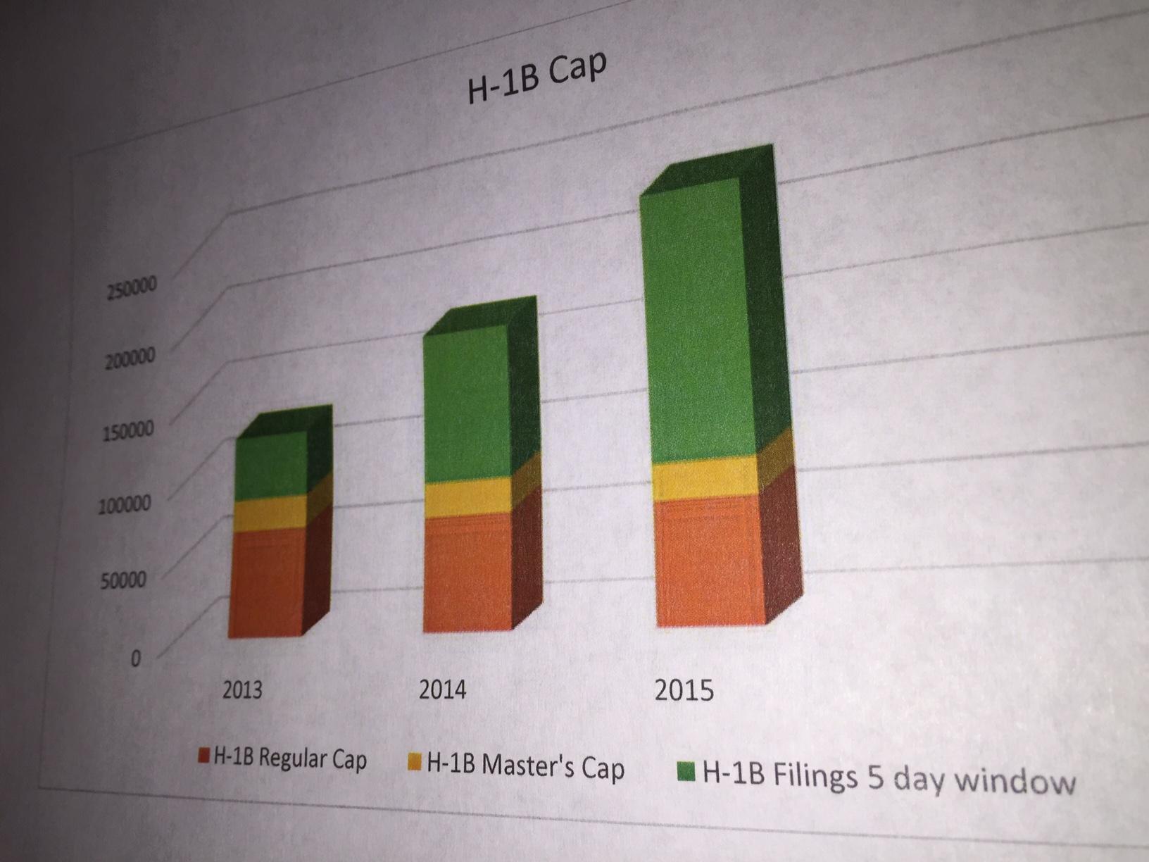 H-1B Cap Numbers