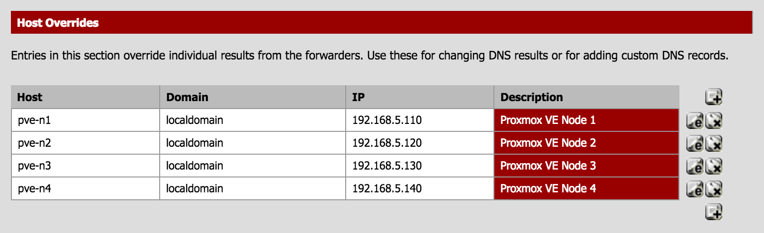 pfSense DNS entries for Promox using DNS Forwarding.