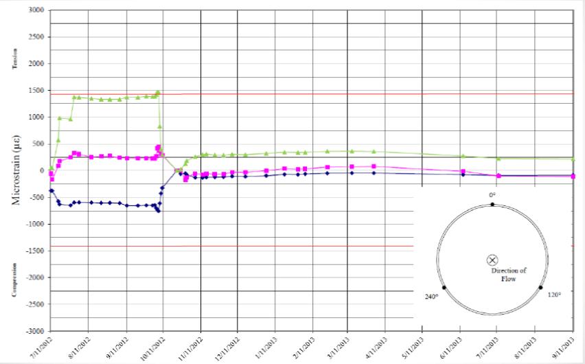 Figura     : Los datos de deformación de tres sensores en una ubicación a lo largo del tiempo muestran un área de doblez por tensión, la cual eventualmente buscará alivio.