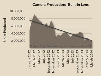 Point-and-shoot production trend