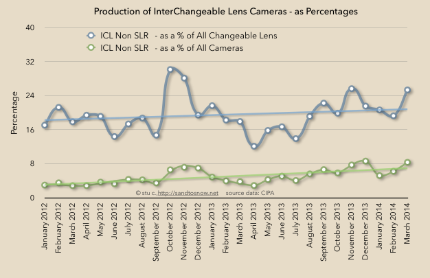 ICL percentages
