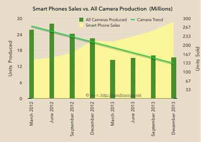Smartphone sales vs. camera production