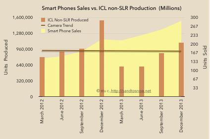 Smartphone sales vs. mirrorless production
