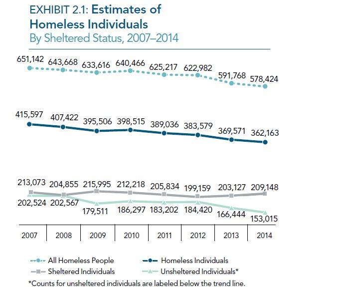 homeless data 2014.jpg