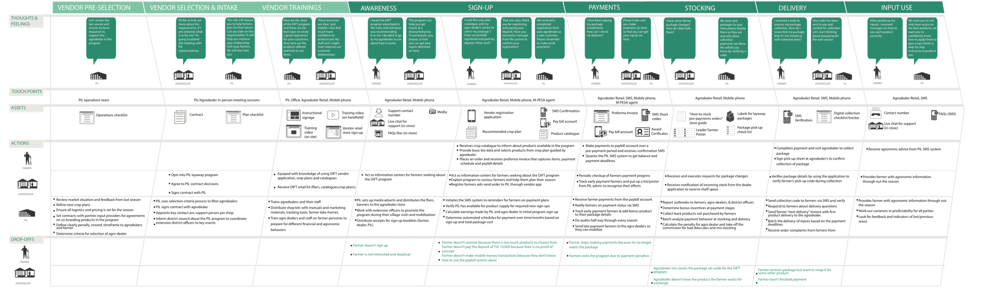 PIL service blueprint.png