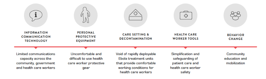 USAID invested 8.9 million dollars to these five innovation areas during the Ebola Grand Challenge.