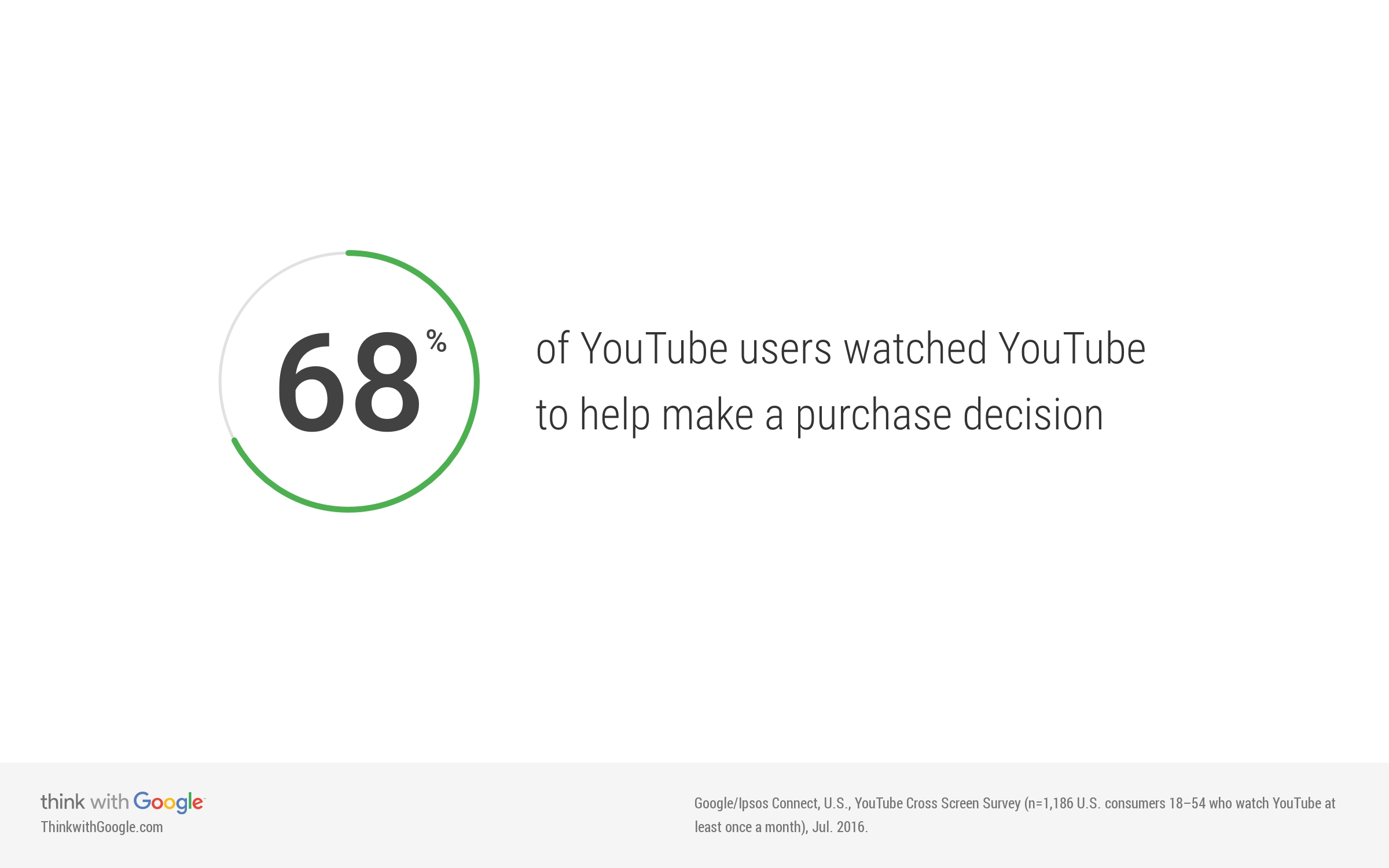 youtube-users-purchase-decision.jpg