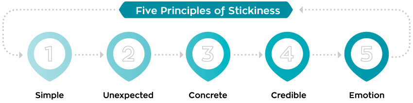 Five_Principles_stickiness.png