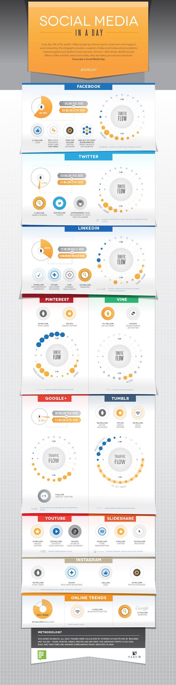Saxum_SocialMediaDay_Infographic-Blog.jpeg