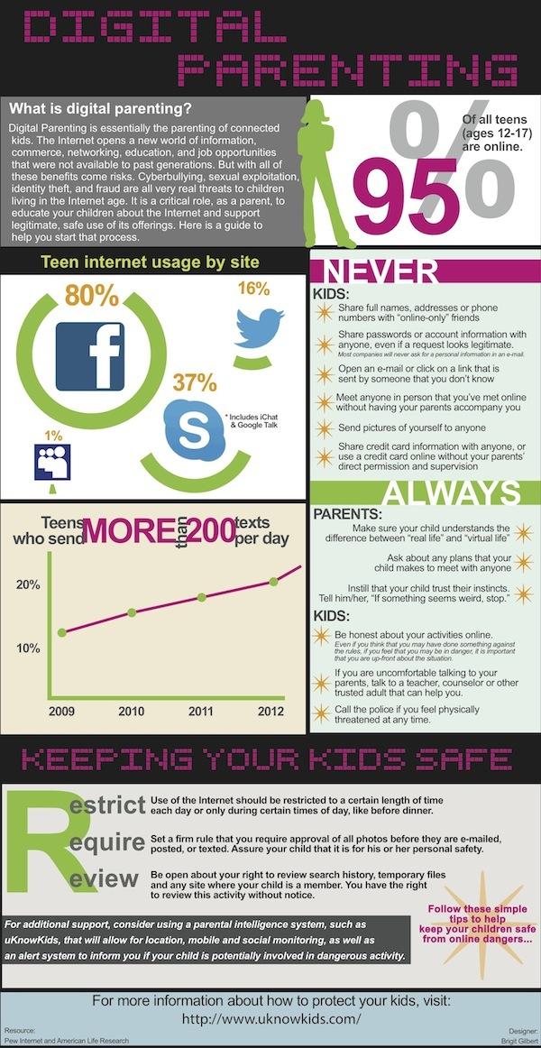 Digital-Parenting-infographic