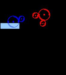 Offset Process