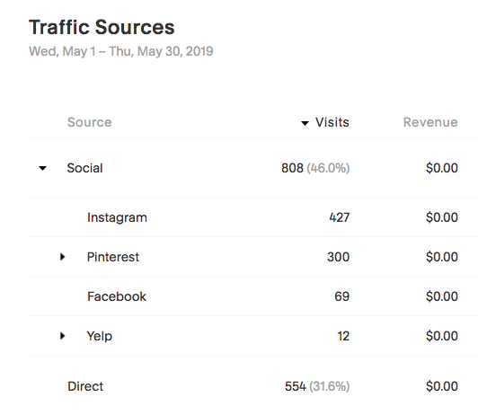 This month (5/2019) my second highest referral source was Pinterest.