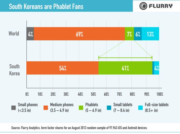 SouthKoreaReport_Phablet-resized-600.png