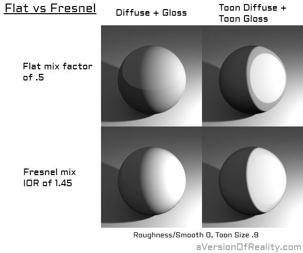 For this example, 0.5 mix factor was used rather than 0.1 or lower so that the effect would be clearly visible.