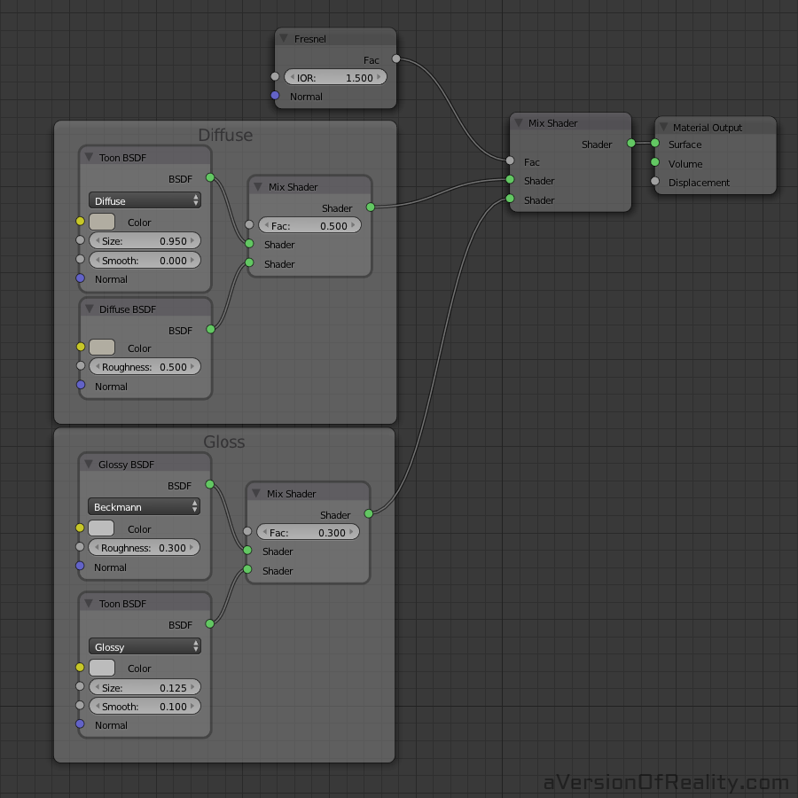 The nodes in the Shader group, shown ungrouped for simplicity.