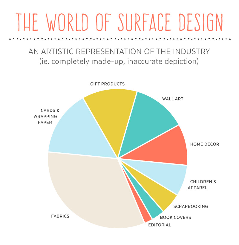 What is Surface Design? | An Artistic Representation of the Industry (ie. completely made-up, inaccurate depiction) at shannonmcnab.com