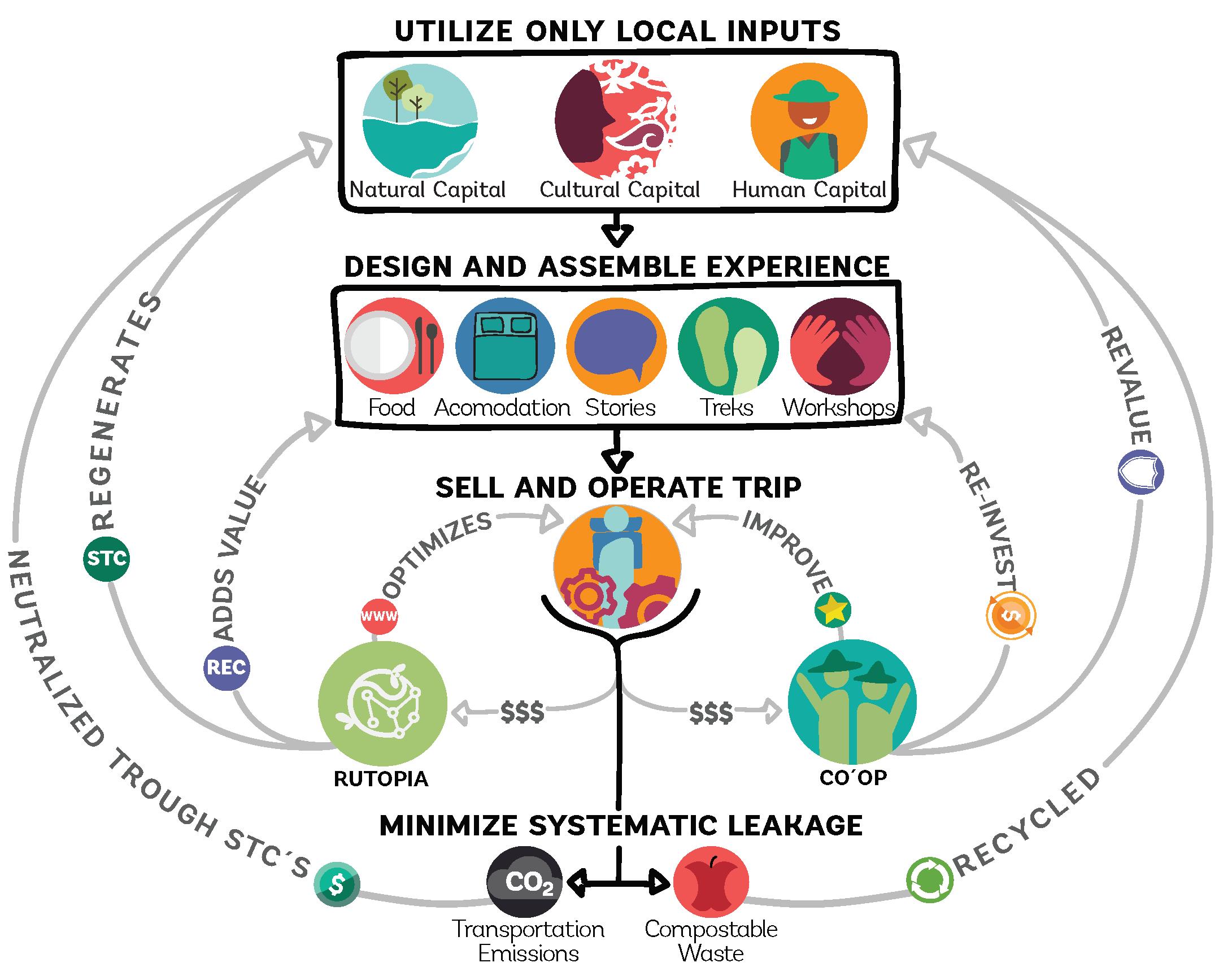 Circular Tourism Mexico solution excerpt