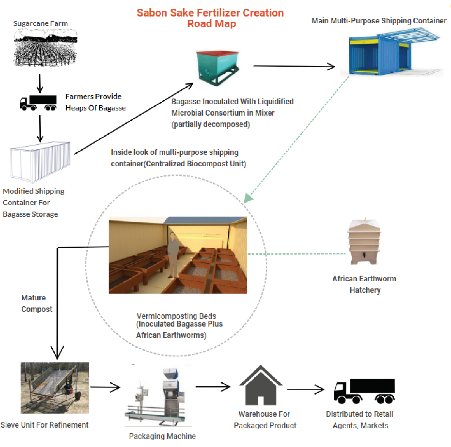 Sabon Sake solution excerpt