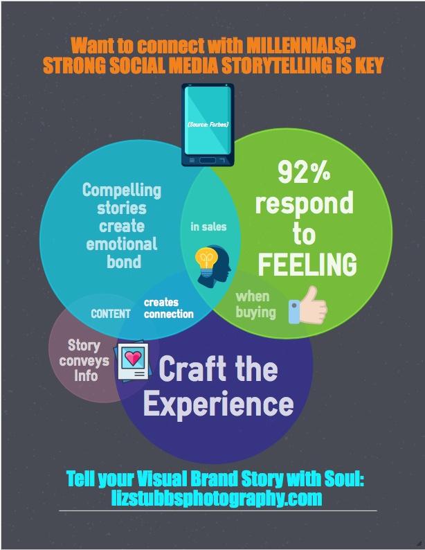 Power of Story Millennials Infographic.jpg