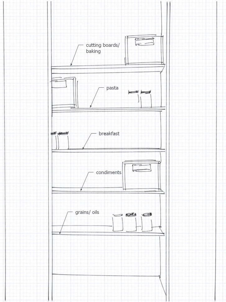 Basic plan of how items will be placed back into the pantry after they have been sorted.