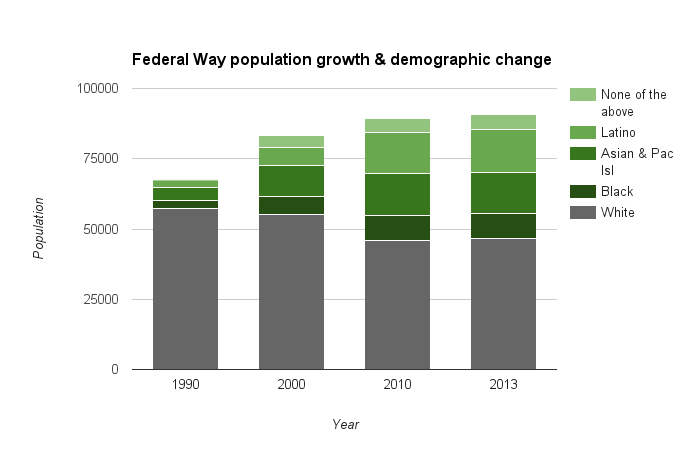 Federal Way's population growth over the past decades has come entirely in communities of color.