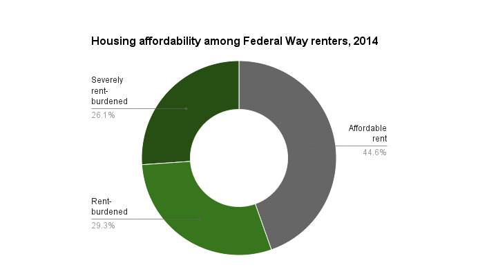 By the standard measure of housing affordability — no more than 30% of income to rent — less than half of Federal Way renters have housing they can afford. More than 1 in 4 are severely rent burdened, which means they pay more than half their income towards rent.
