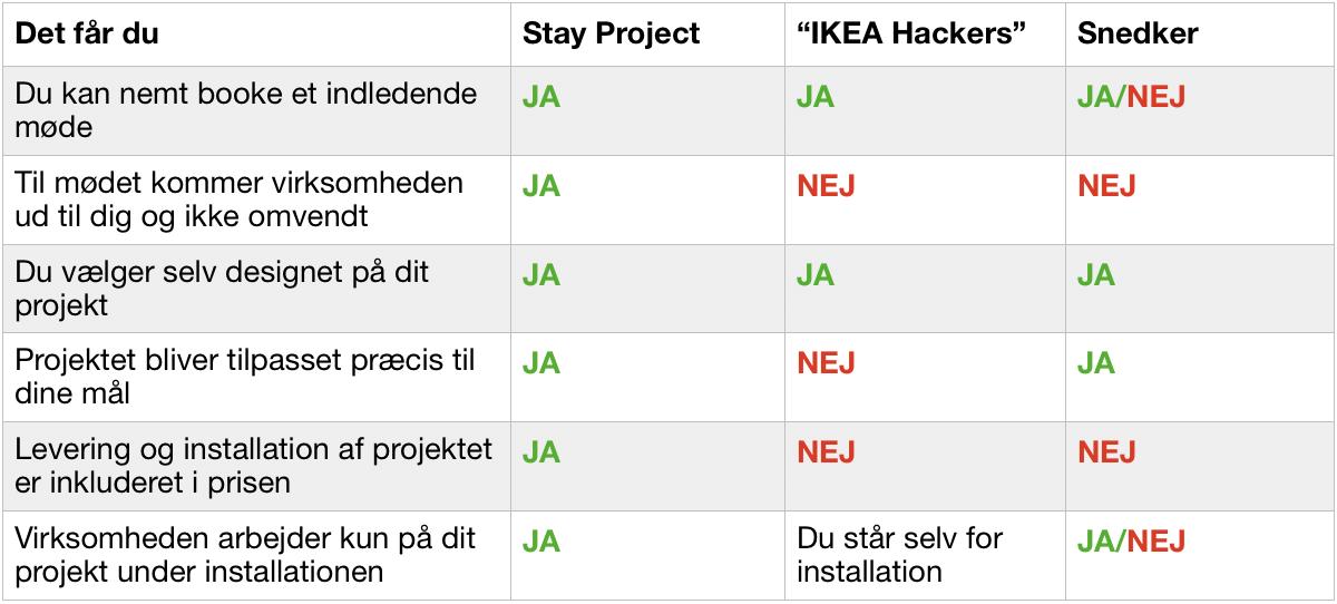 Stay project sammenlignet med IKEA Hackers og Snedkere.