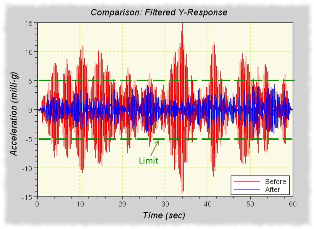 Comparion of Vibration Mitigation.jpg