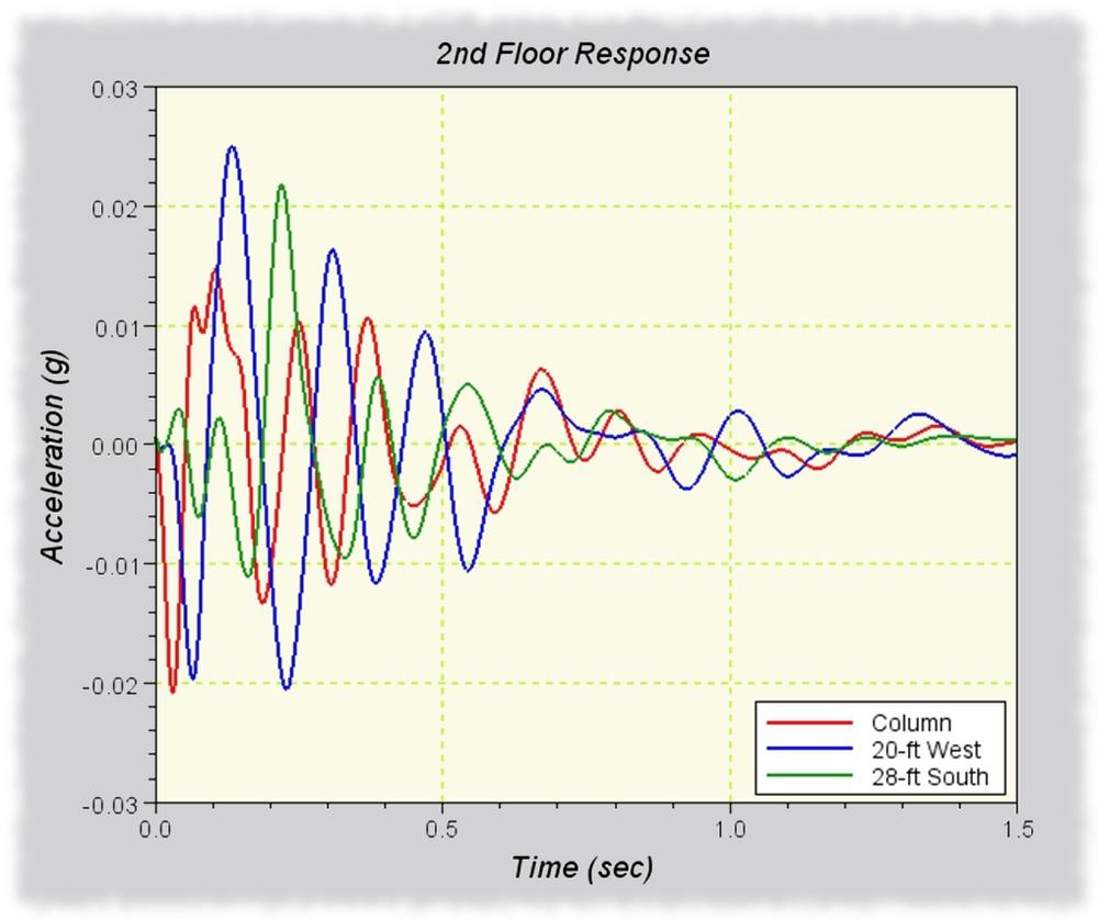 Shock Propagation Analysis