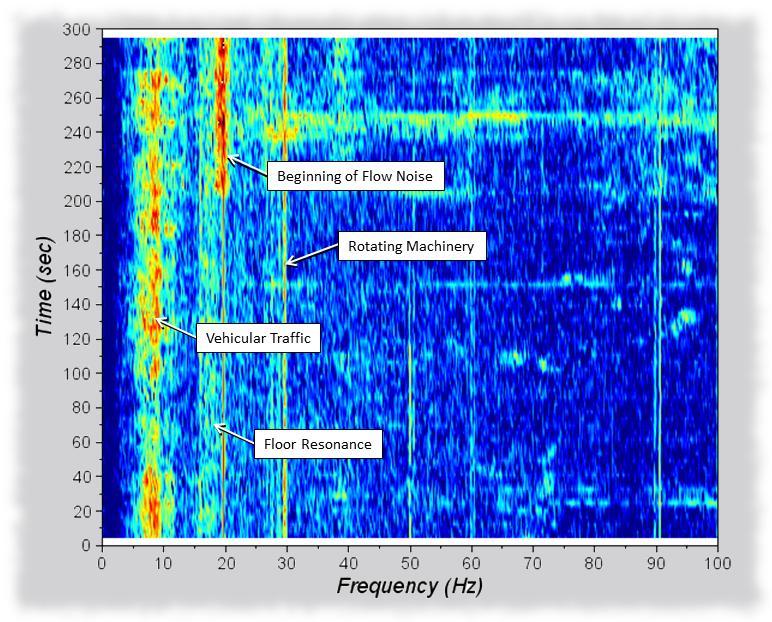 Vibration Source Identification