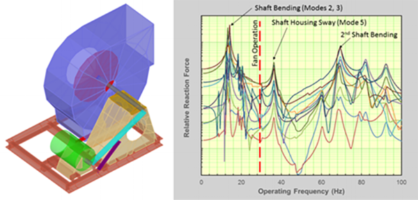 Fan Dynamics Model and Predicted Dynamic Reaction Foundation Forces