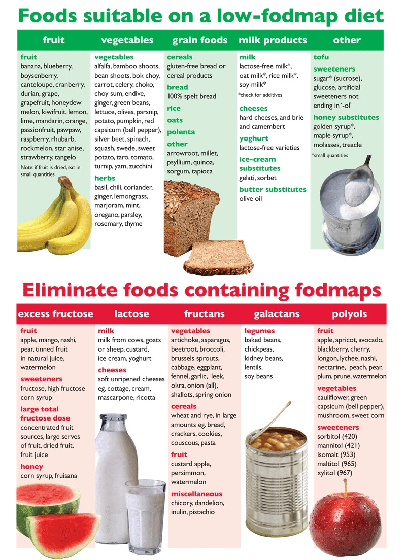 FODMAP-foods.jpg