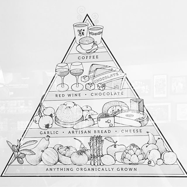 They made a Katie Food Pyramid!! 🍷🥖🍫🧀☕️