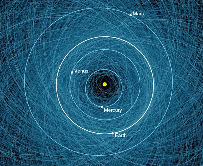 You really want to tear off the veil and see how perilous and meaningless existence really is? This is a fucking map of all the asteroids potentially crossing our orbit.
