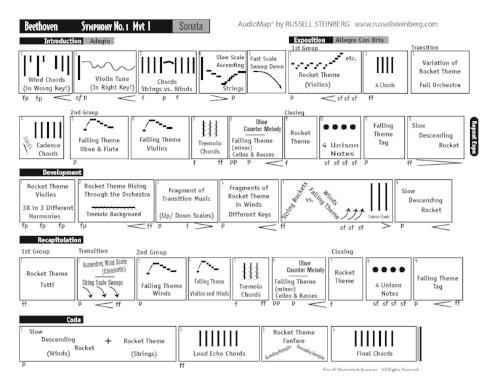 Beethoven Symphony No. 1—entire 1st movement!