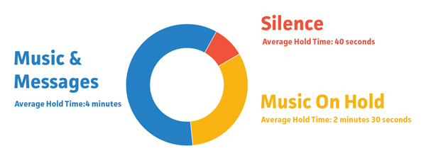 Average hold time of callers whilst listening to...