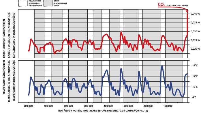 Figur 1: Figuren viser korleis CO2 konsentrasjon i atmosfæren og temperatur har svinga dei siste 800 000 åra. Resultata er funne etter undersøking av iskjerner henta frå 3,060–3,270 meter nede i isdekket på Antarktis. Figuren er modifisert etter Lüthi m.fl. 2008.