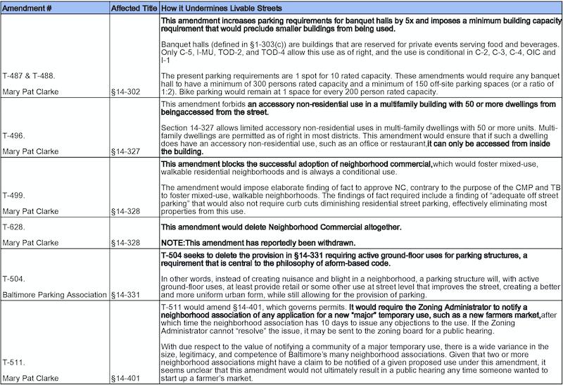 Table 1: Title 14 Amendments