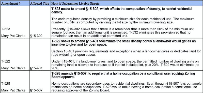 Table 2: Title 15 Amendments