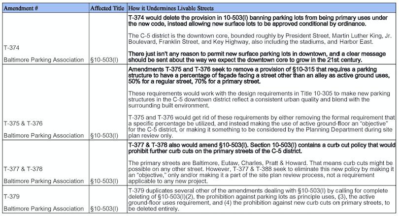 Table 4: Title 10 Amendments