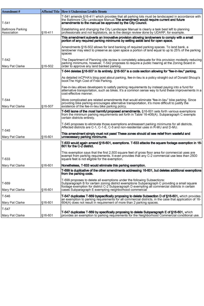 Table 3: Title 16 Amendments