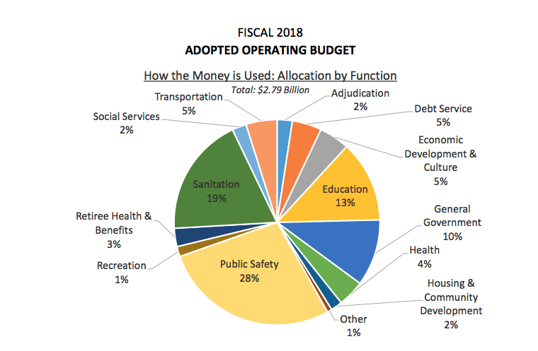 source:Open Budget Baltimore
