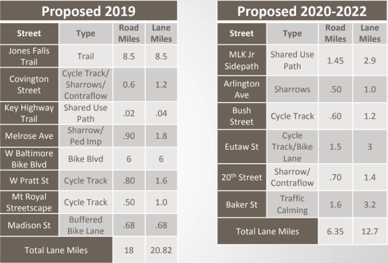 BCDOT's proposed timelines for bike facilities